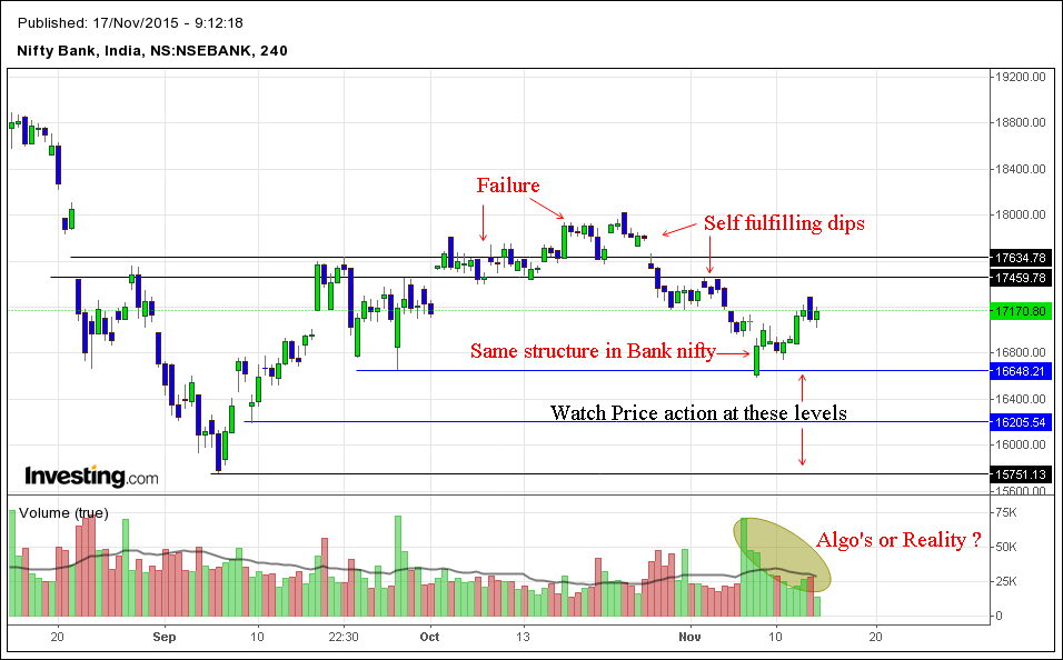 Bank Nifty 4h Price action