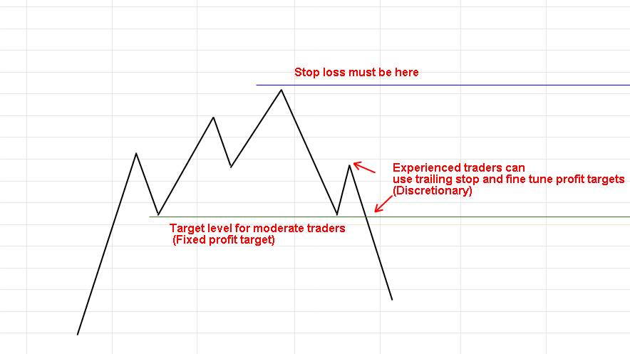 Stop loss and Profit target for three push pullbacks price action pattern