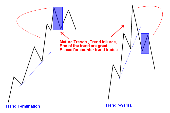 Trend cycle trading system