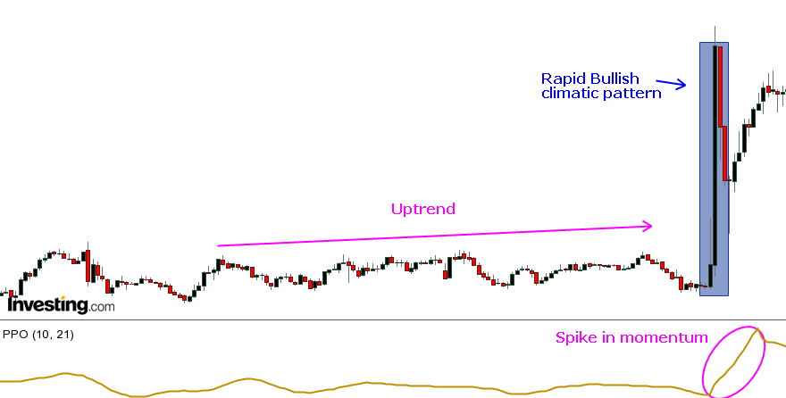 Price action patterns - Bullish climatic pattern