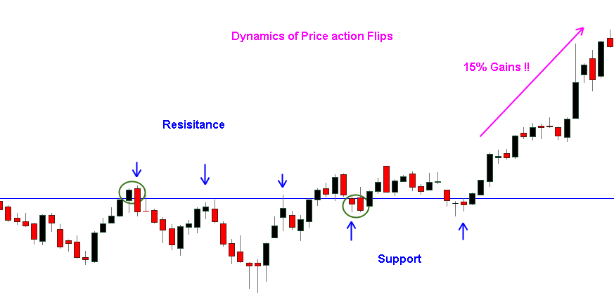 Picture of Price action flips - Support and resistance trading strategy