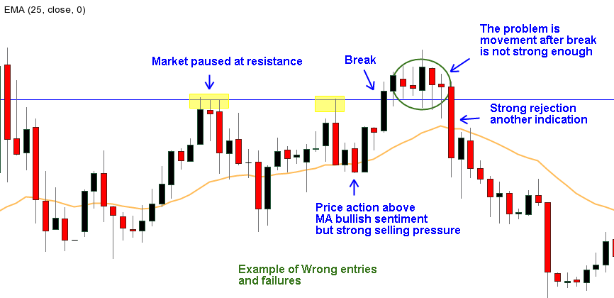 Picture of losing Price action flips - Support and Resistance trading strategy