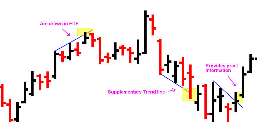 Supplement Trend lineAt some point in your development as trader, you may find that these small trend lines offer some interesting opportunities