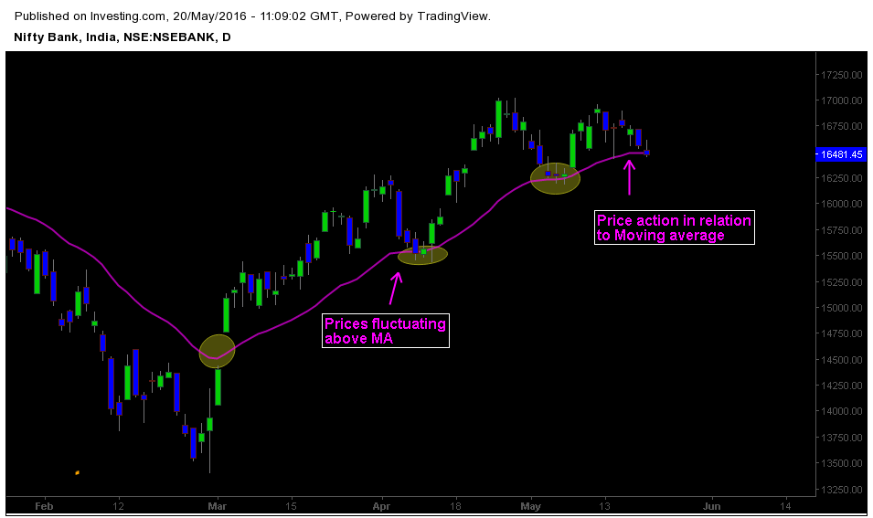 25 Period EMA and Price action in Intermediate trend of Bank nifty