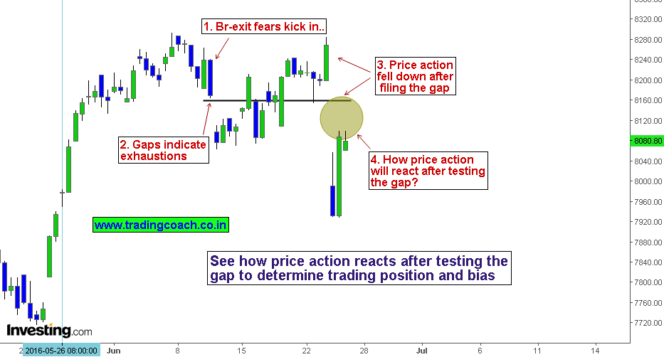 The 4h chart of Nifty price action