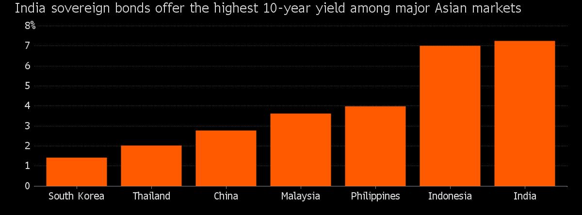 Foreigners are investing in Indian bonds and debt instruments because of Highest yield in overall Asian markets