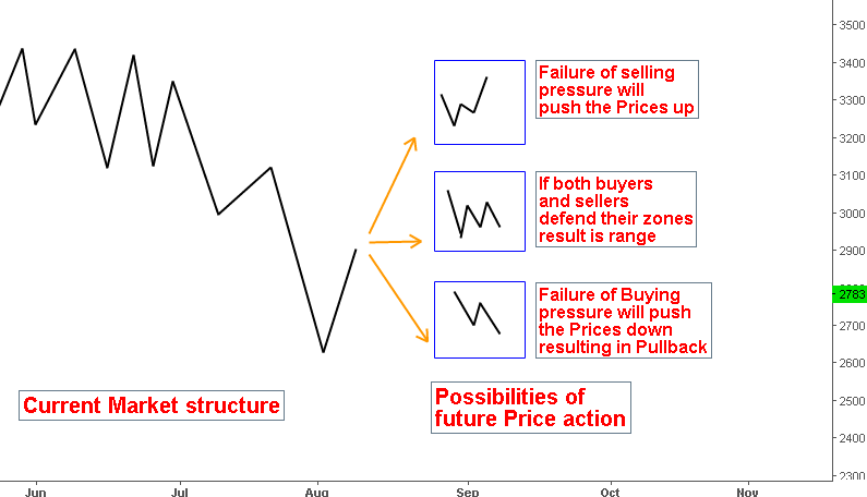Oil Technical analysis – Future Directional Possibilities