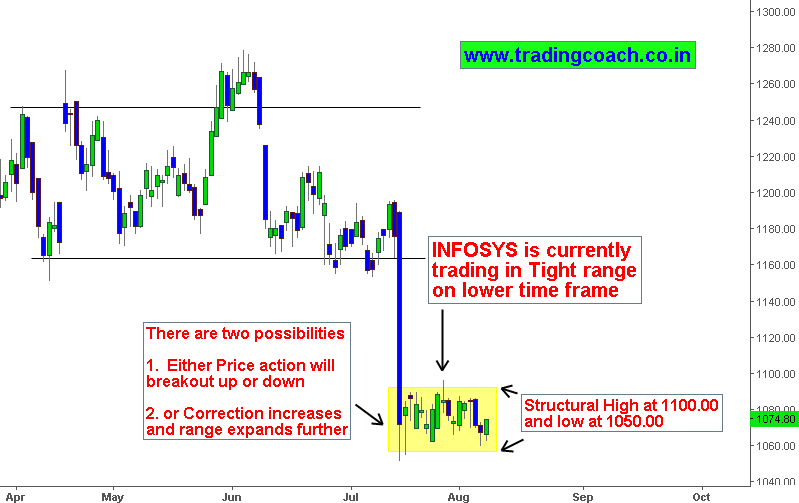Infosys – Is It A Structural Pullback Or Steeper ...