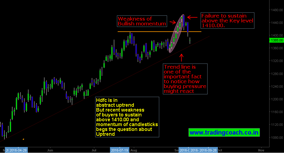 HDFC Shares | Will the Uptrend continue or Exhaust