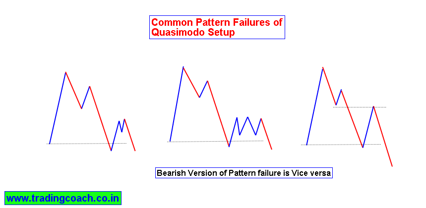 Failure of Quasimodo Up and under price action pattern
