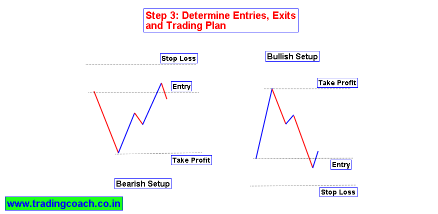 A good trading strategy nifty