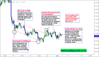 Silver Breakout from the Price channel – Is it valid or False Breakout ?
