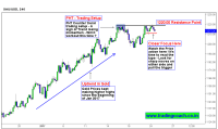FTH Price action Trading setup in Gold