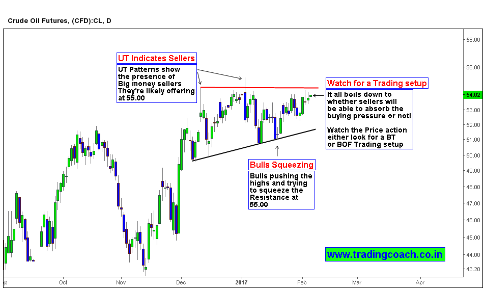 A Price action trading Setup in Crude Oil Mcx
