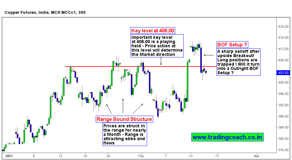 BOF Price action trading setup in MCX Copper