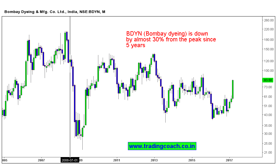 Bombay dyeing share prices are down by 30 % from 5 years