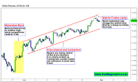 Silver, its better for clarity in Price Action and trading setup