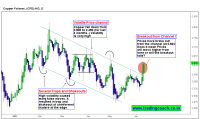 Copper Price action breakout from the Price channel