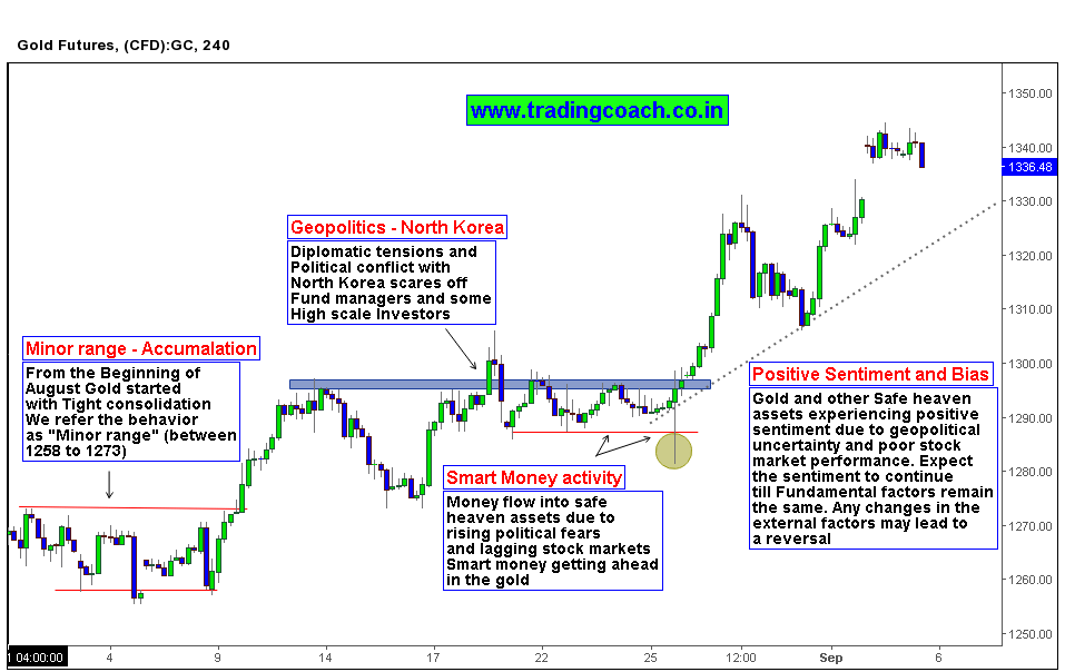 Fear driving gold price action