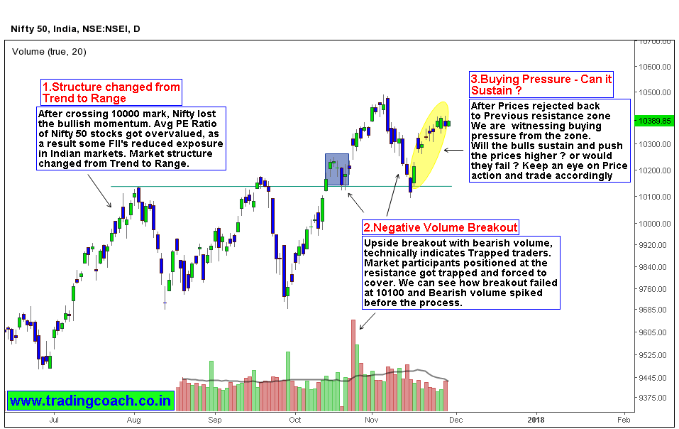 Nifty 50 Price action shows bulls making an attempt to Push the market higher - Will they succeed?
