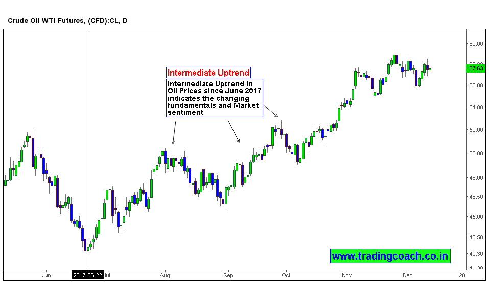 Uptrend in Daily chart of Crude Oil indicates a change in perspective of Market participants