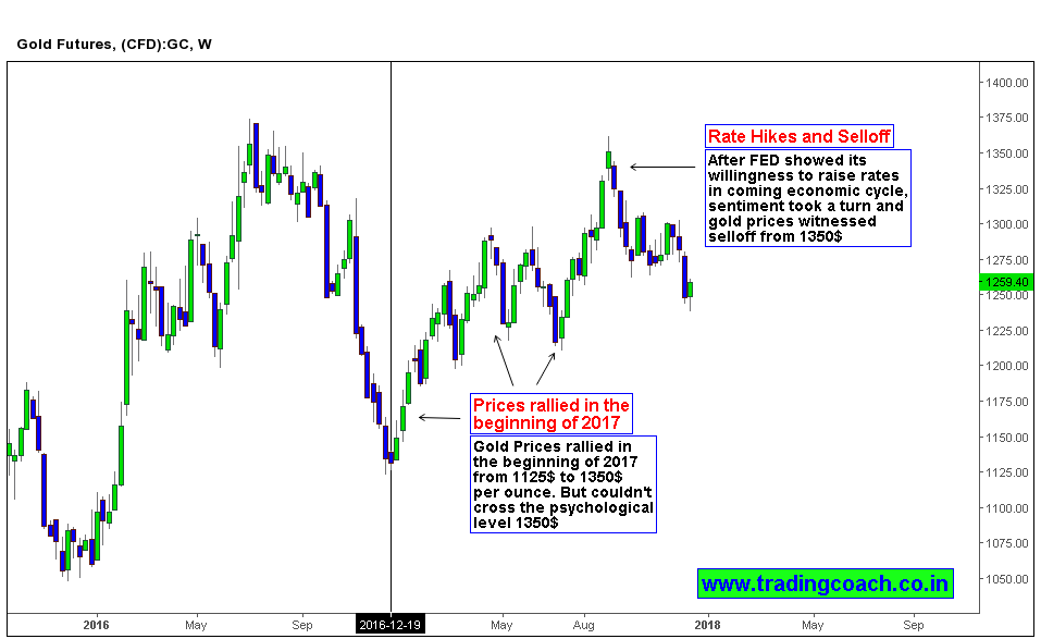 Gold Price action in weekly chart shows the context of Rally in a Bear market