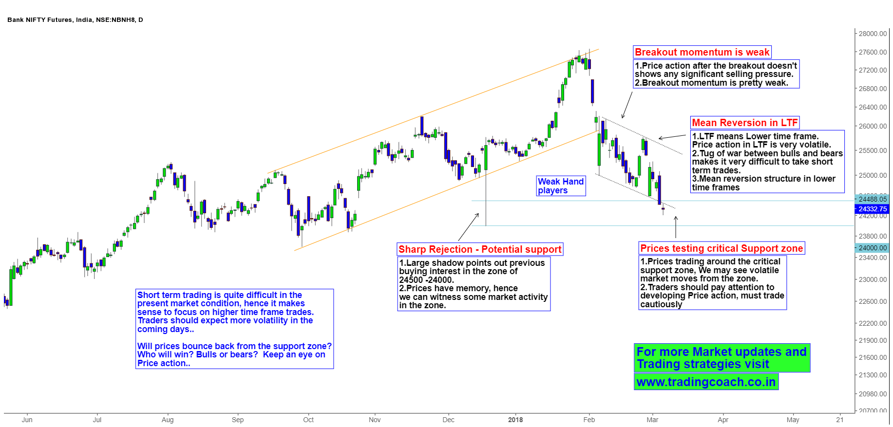 Bank Nifty Price action testing the Critical support zone