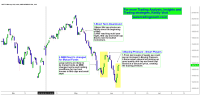 Nifty Midcap 100 index | Price action in Free fall because of Mutual funds