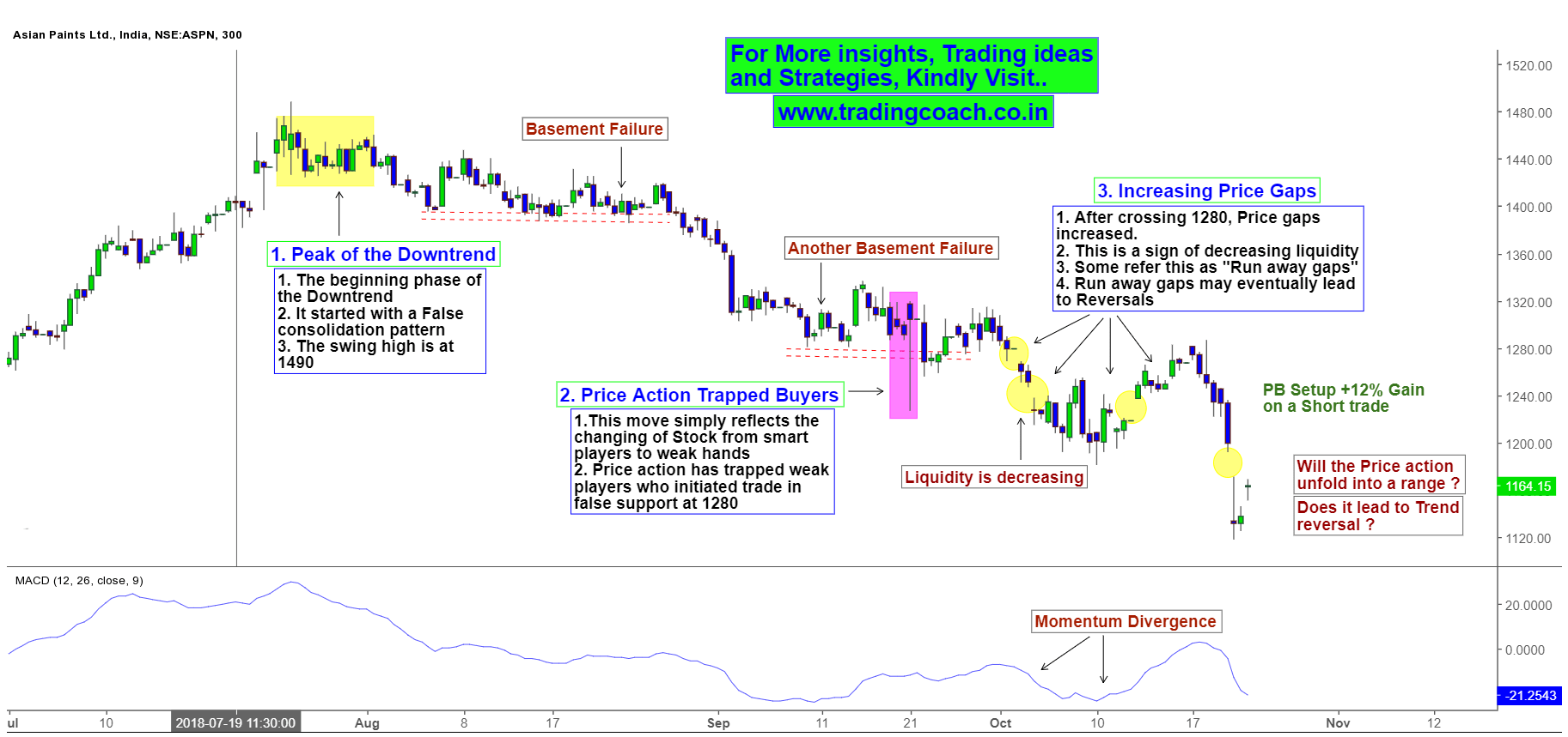 Asian Paint Share prices - Price action shows Runaway gaps and Momentum divergence
