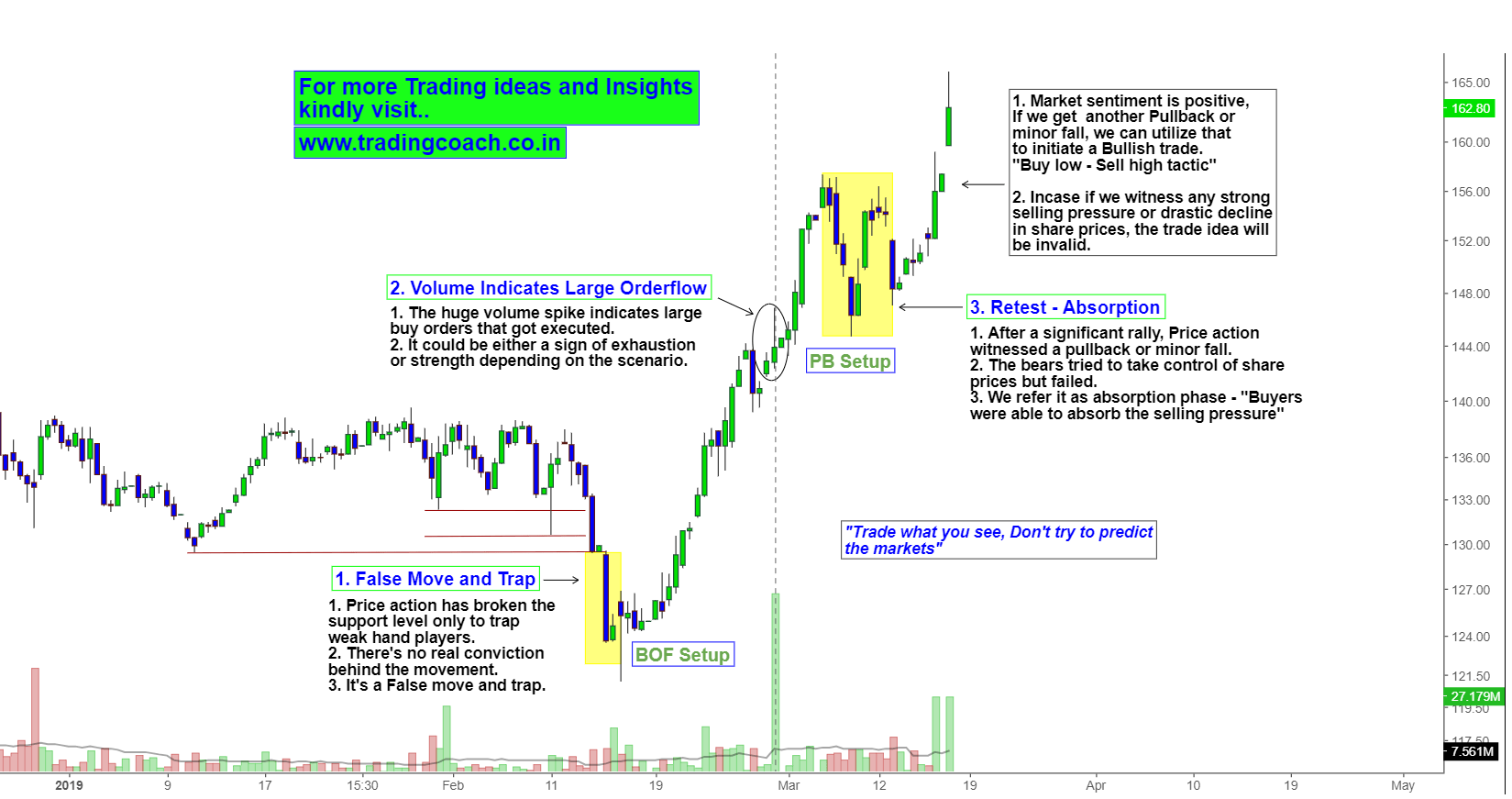 IOC Share prices - Focus on the Price Action Trend in Daily Chart