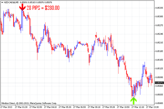 Forex indicator predictor by larry miller