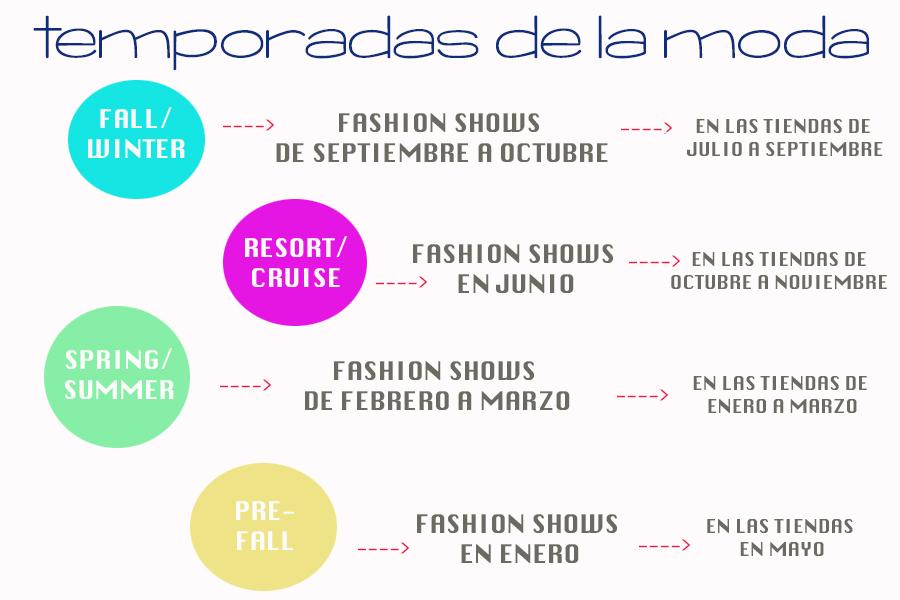 CONOCE LAS FECHAS EN EL CALENDARIO DE LA MODA / KNOW THE DATES ON THE FASHION CALENDAR