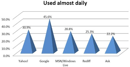 Mobile-site-used-daily-India