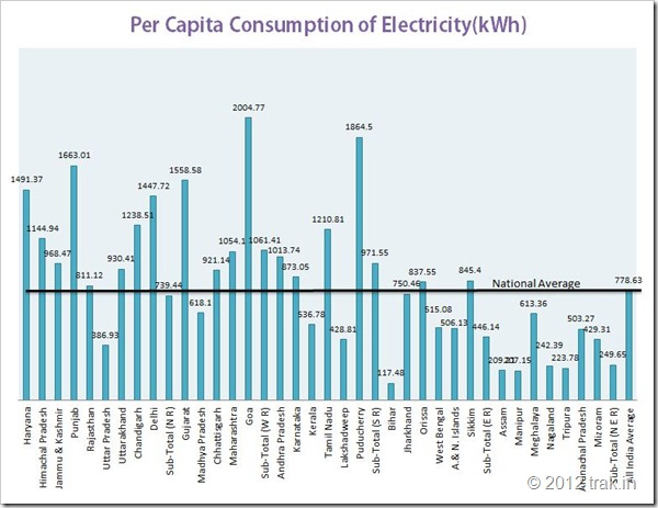consumption of Electricity