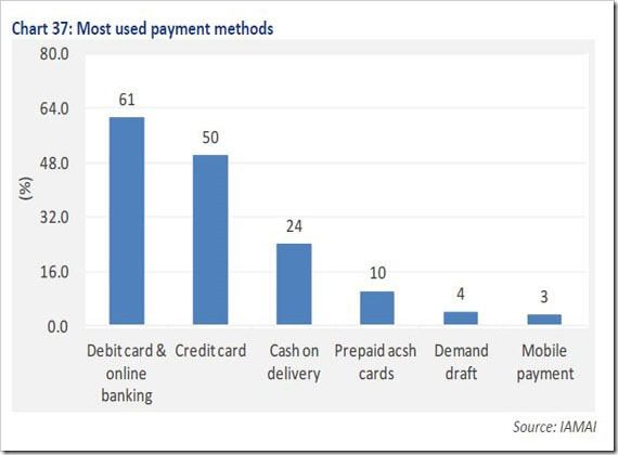 Most-used-payment-method-in-India
