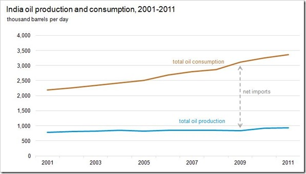 production and consumption