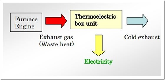 Heat electric charger