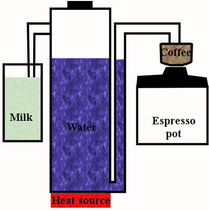Diagram showing how steam and water escape the water tank at two different locations.