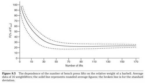 Antalet repetitioner vid en viss % av sitt 1RM. Relationen mellan maxstyrka och antalet repetitioner är stark i början för att vid ungefär 25 % helt försvinna