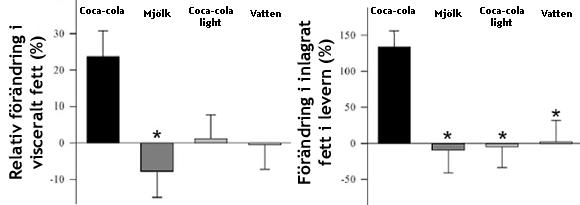 Ökad mängd visceralt fett och ökad mängd inlagrat fett i levern sågs endast i Coca-Colagruppen