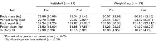 Resultaten för kettlebellsgruppen och tyngdlyftargruppen för kroppsvik, vertikalhopp, knäböj, frivändning och kroppsfett.