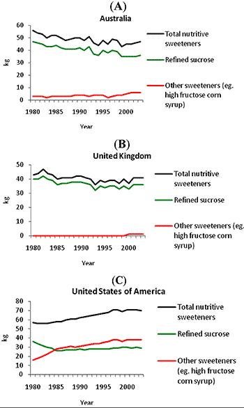 Förändring i sockerkonsumption över tid i Australien, England och USA