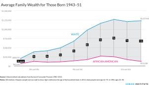 wealthraceoverlifetime-avg