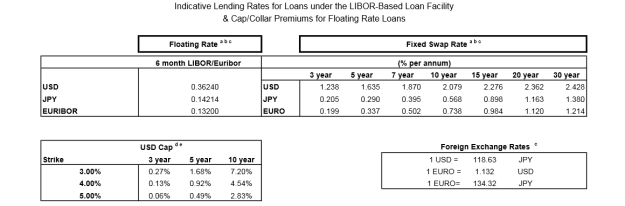 ADB LIBOR based interest