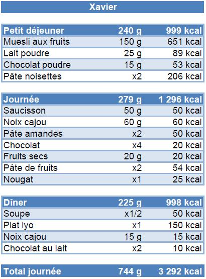 Liste_nourritureX_patag
