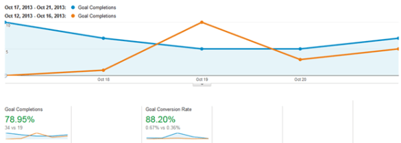 Impact of Page Speed to Conversion Rates