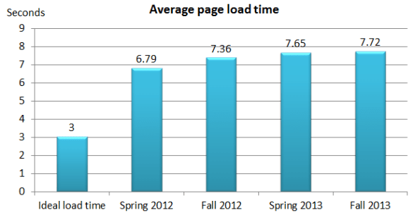 Top 500 Retailers Average Page Speed