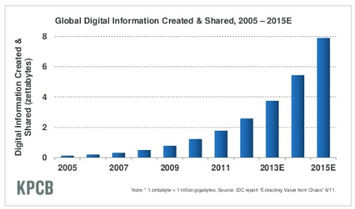 Global Digital Information Created and Shared 2005 to 2015