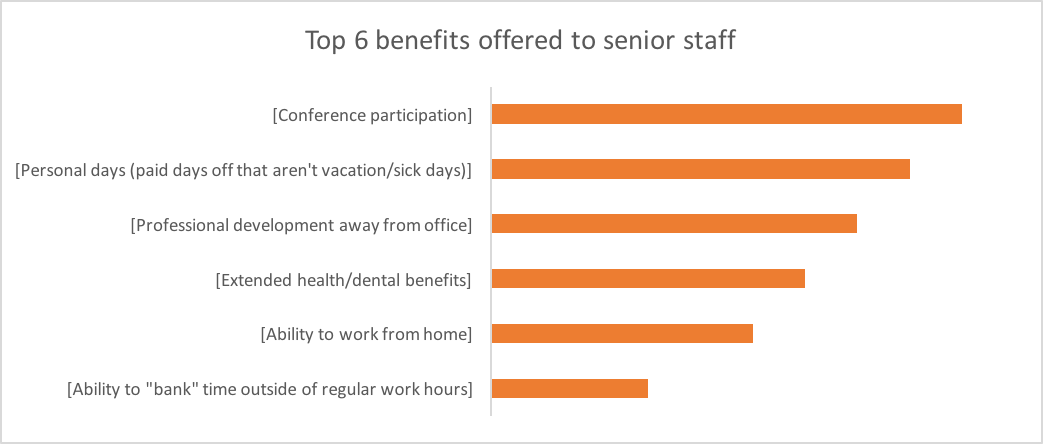 Top 6 benefits offered to senior staff only: Conference participation, personal days, professional development away from office, extended health/dental benefits, ability to work from home, ability to bank time