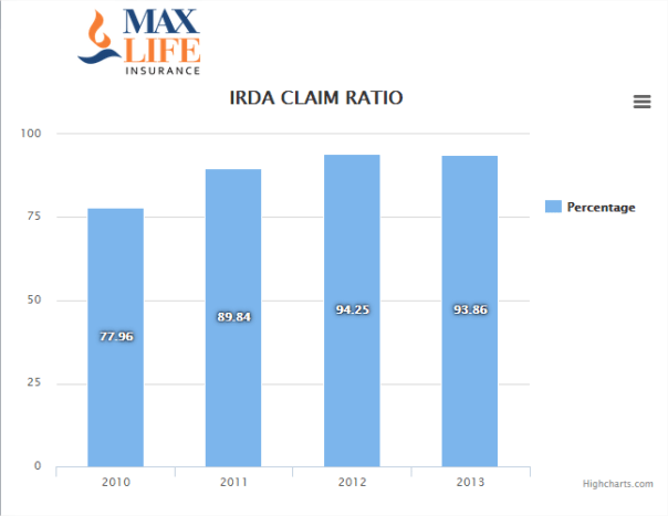 IRDA Claim Settlement Ratio for Max life Insurance